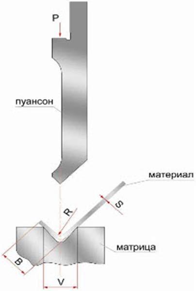Формула и схема для расчета